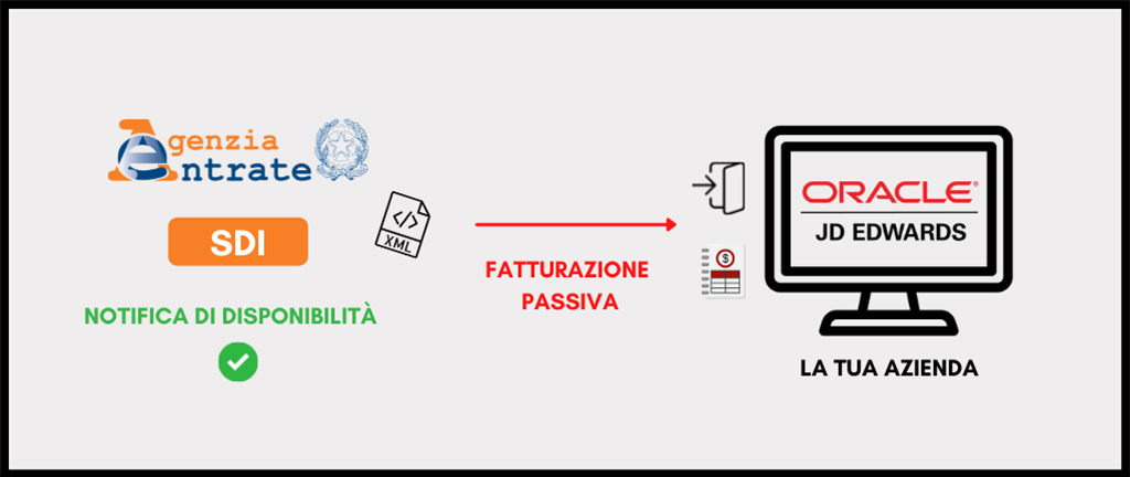 Fatturazione Elettronica passiva